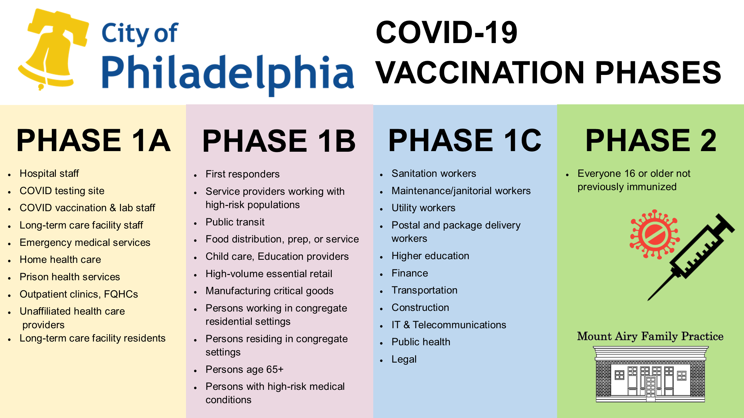 2021-04-02 PHL Vaccination Phases
